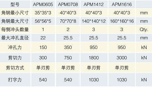 APM表格1--.jpg