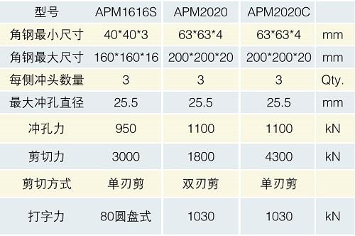 APM表格2--.jpg