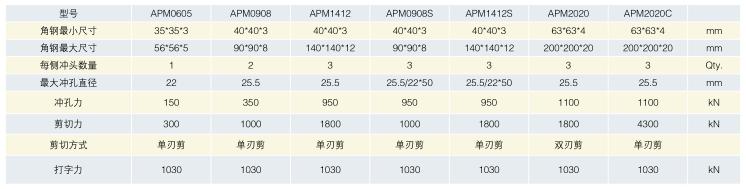 APM系列数控型钢联合生产线.png